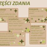 Kinga Bednarek Weronika Olczyk VIIIb